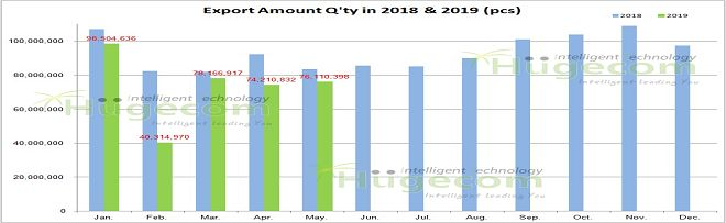 Export Q'ty from China in 2019  Jan  to May